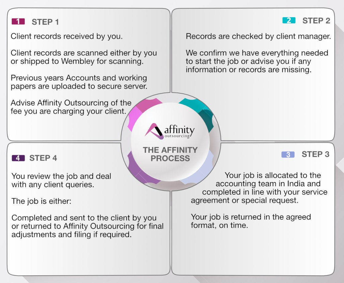 affinity-process